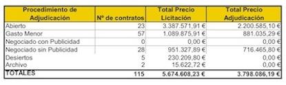 Los contratos del año 2016 / Ayuntamiento de Ponferrada
